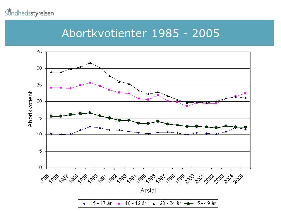 Abortkvotienter 1985 - 2005