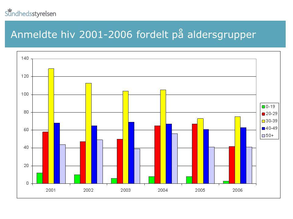 Anmeldte hiv 2001-2006 fordelt på aldersgrupper