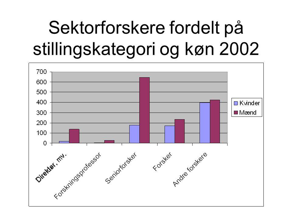 Sektorforskere fordelt på stillingskategori og køn 2002