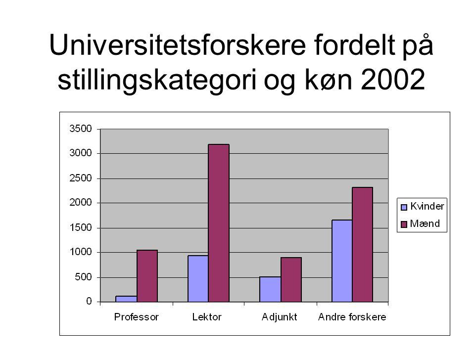 Universitetsforskere fordelt på stillingskategori og køn 2002