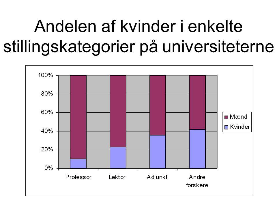 Andelen af kvinder i enkelte stillingskategorier på universiteterne