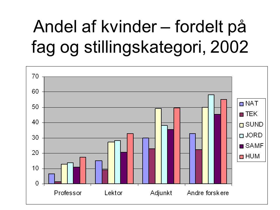 Andel af kvinder – fordelt på fag og stillingskategori, 2002