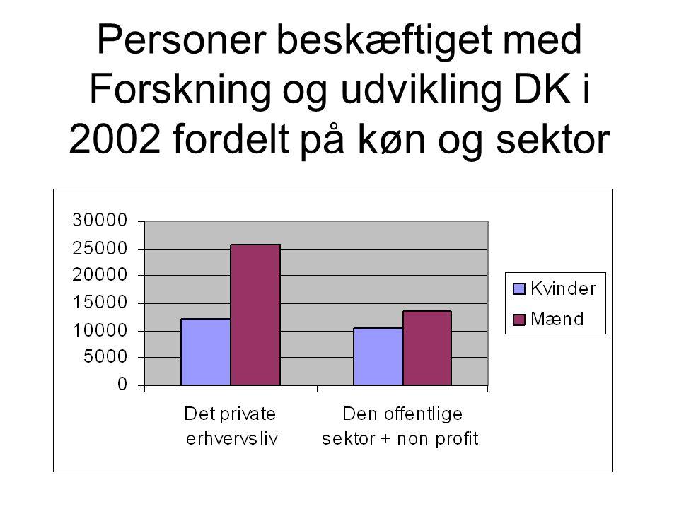 Personer beskæftiget med Forskning og udvikling DK i 2002 fordelt på køn og sektor