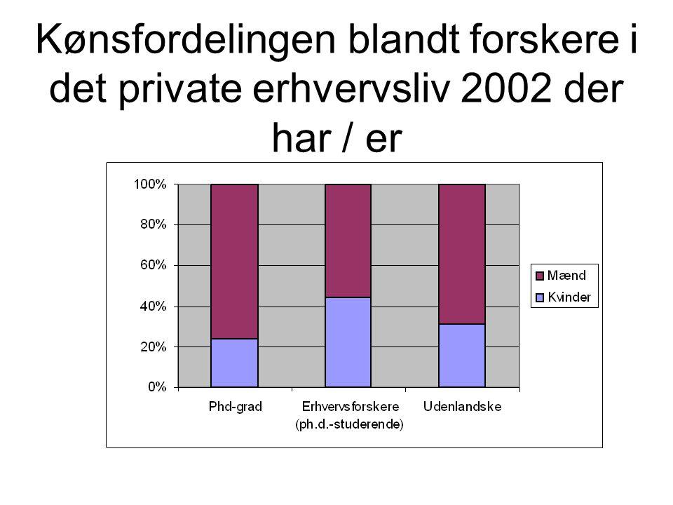 Kønsfordelingen blandt forskere i det private erhvervsliv 2002 der har / er