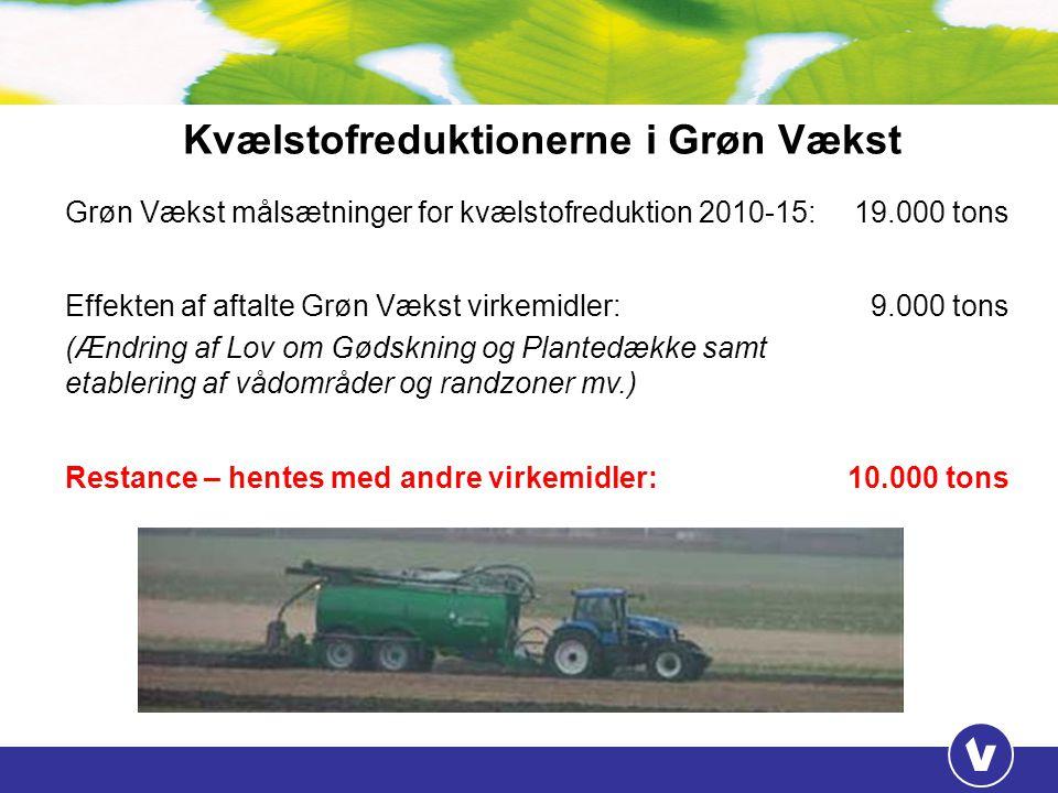 Kvælstofreduktionerne i Grøn Vækst