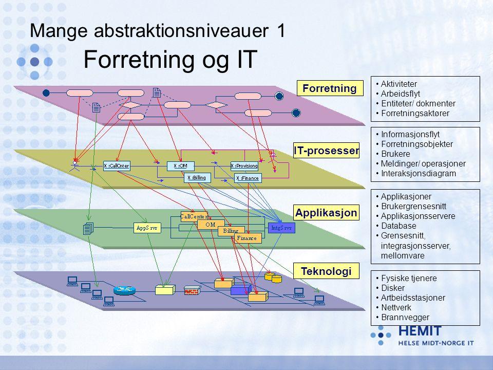 Forretning og IT Mange abstraktionsniveauer 1 Forretning IT-prosesser