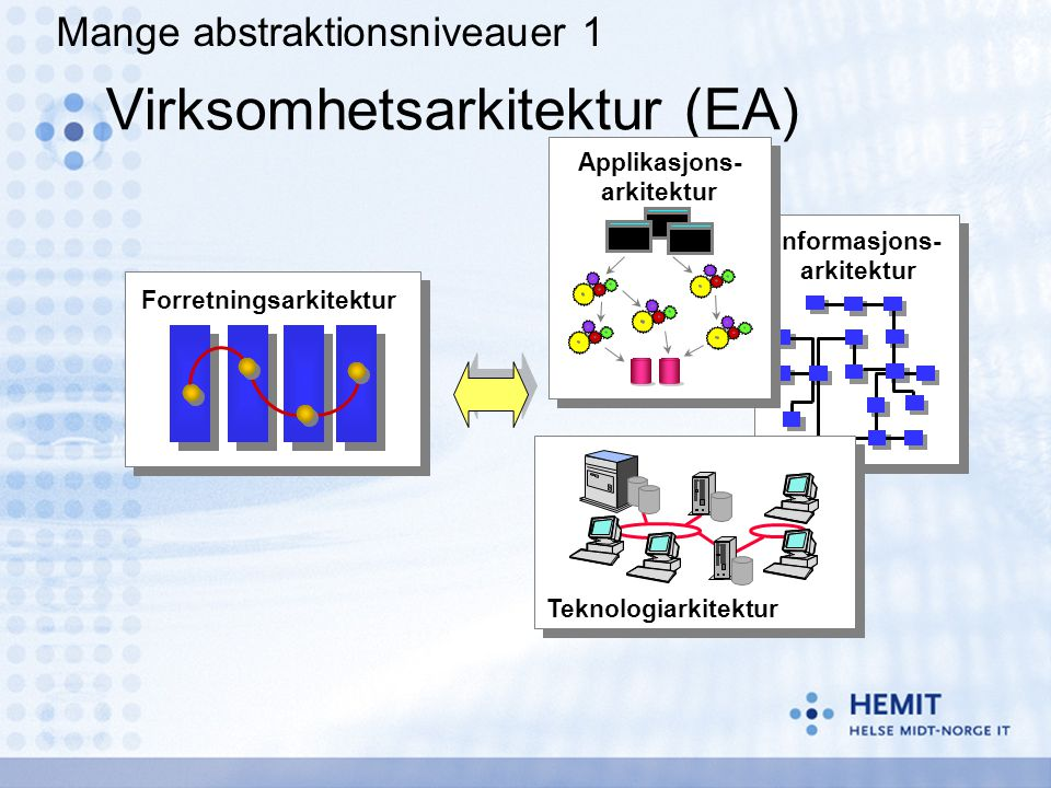 Virksomhetsarkitektur (EA)