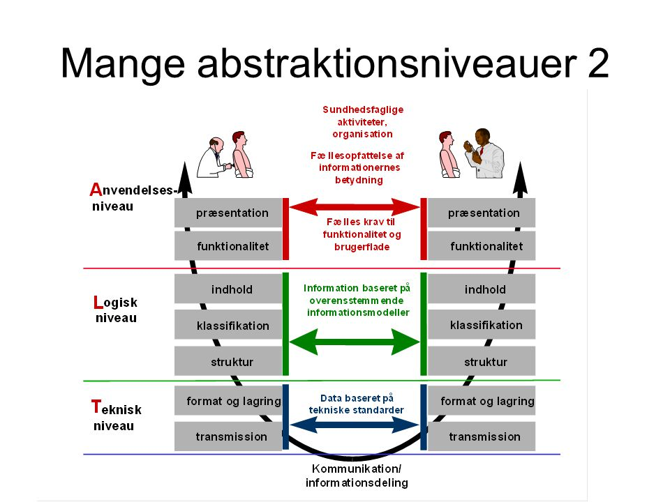 Mange abstraktionsniveauer 2