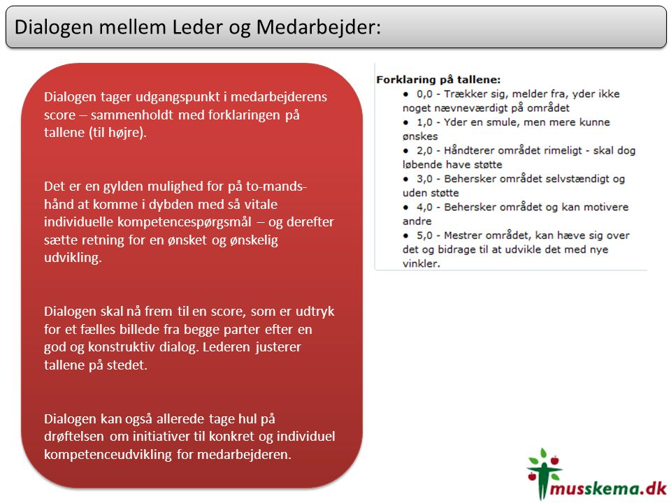 Dialogen mellem Leder og Medarbejder: