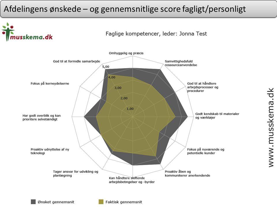 Afdelingens ønskede – og gennemsnitlige score fagligt/personligt