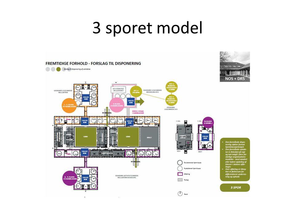 3 sporet model