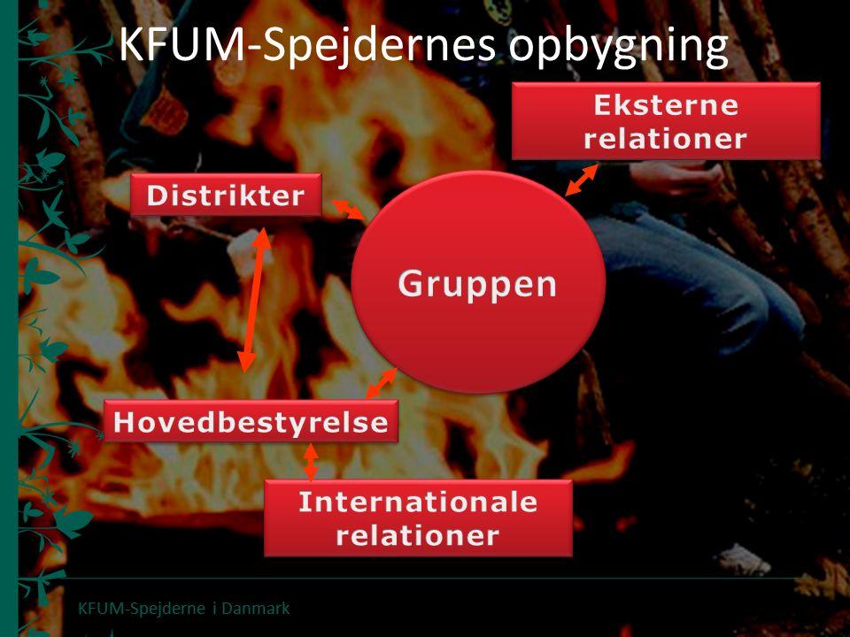 KFUM-Spejdernes opbygning