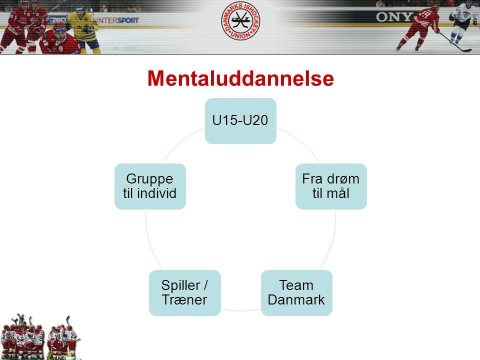 Mentaluddannelse U15-U20 Fra drøm til mål Team Danmark