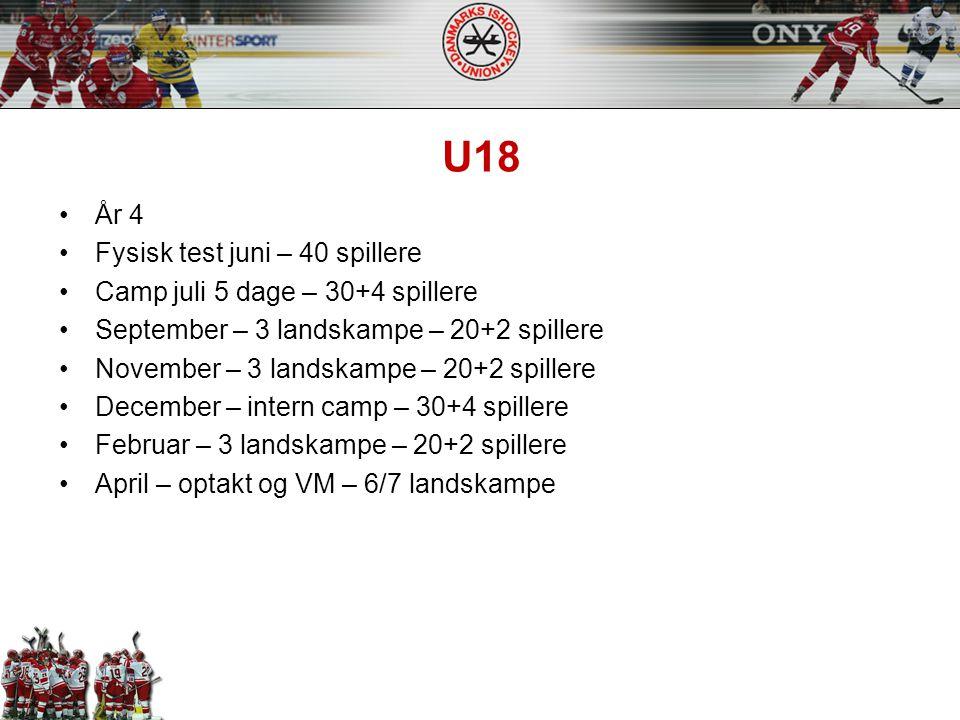 U18 År 4 Fysisk test juni – 40 spillere