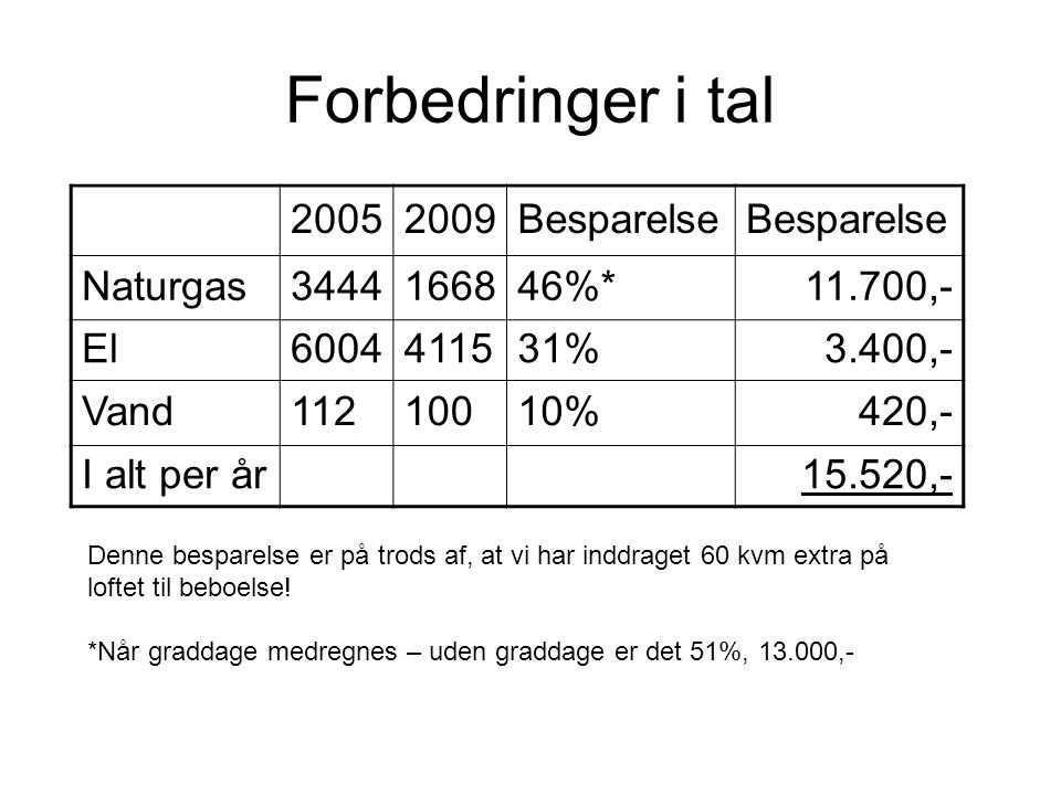 Forbedringer i tal 2005 2009 Besparelse Naturgas 3444 1668 46%*
