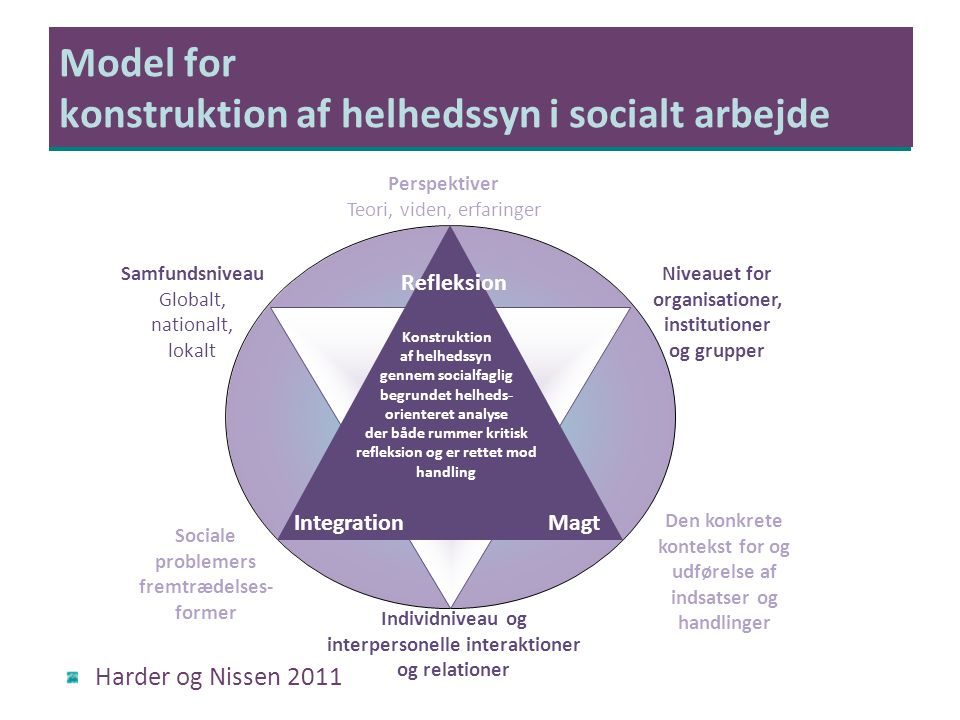 Model for konstruktion af helhedssyn i socialt arbejde