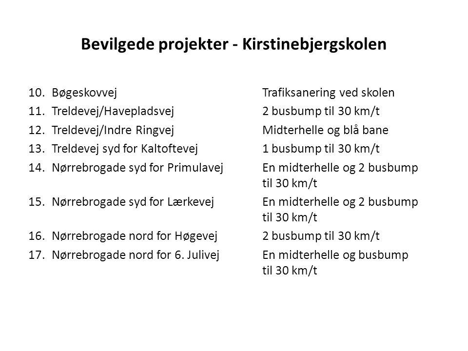 Bevilgede projekter - Kirstinebjergskolen