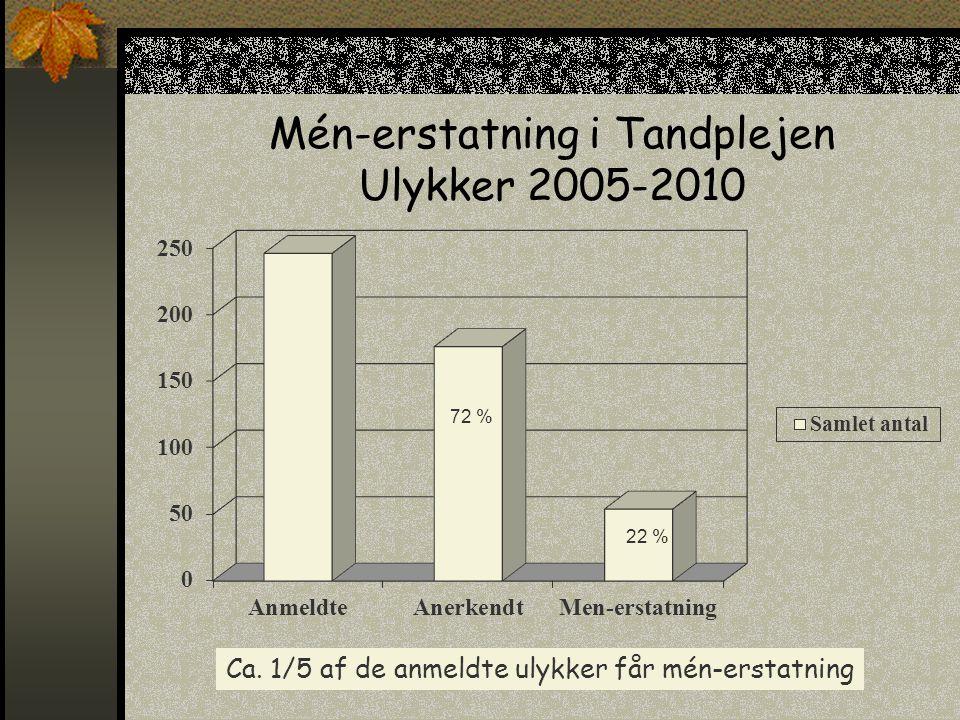 Mén-erstatning i Tandplejen Ulykker 2005-2010