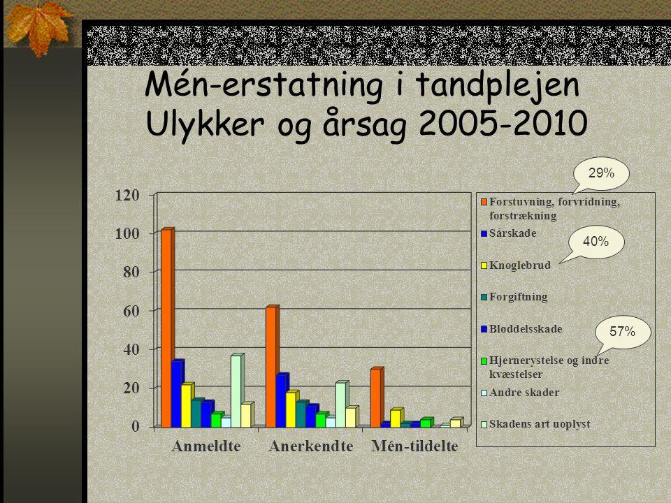 Mén-erstatning i tandplejen Ulykker og årsag 2005-2010