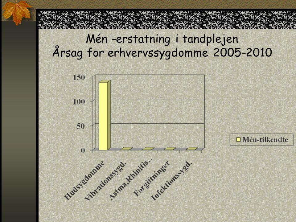Mén -erstatning i tandplejen Årsag for erhvervssygdomme 2005-2010