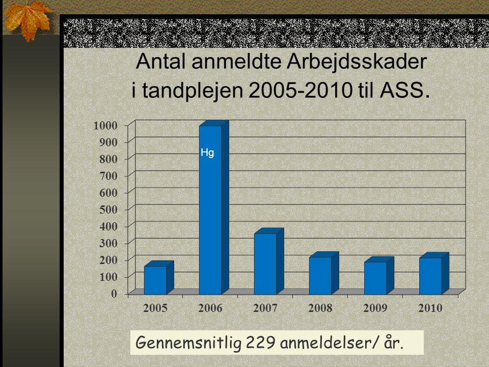 Antal anmeldte Arbejdsskader i tandplejen 2005-2010 til ASS.