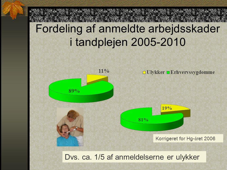 Fordeling af anmeldte arbejdsskader i tandplejen 2005-2010