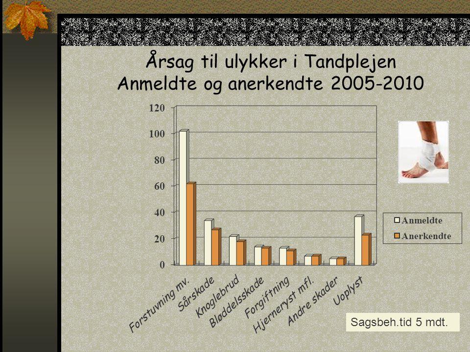 Årsag til ulykker i Tandplejen Anmeldte og anerkendte 2005-2010