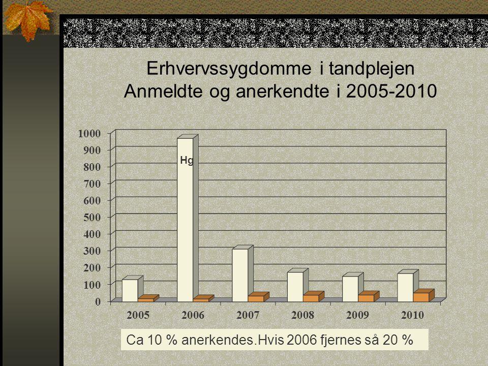 Erhvervssygdomme i tandplejen Anmeldte og anerkendte i 2005-2010