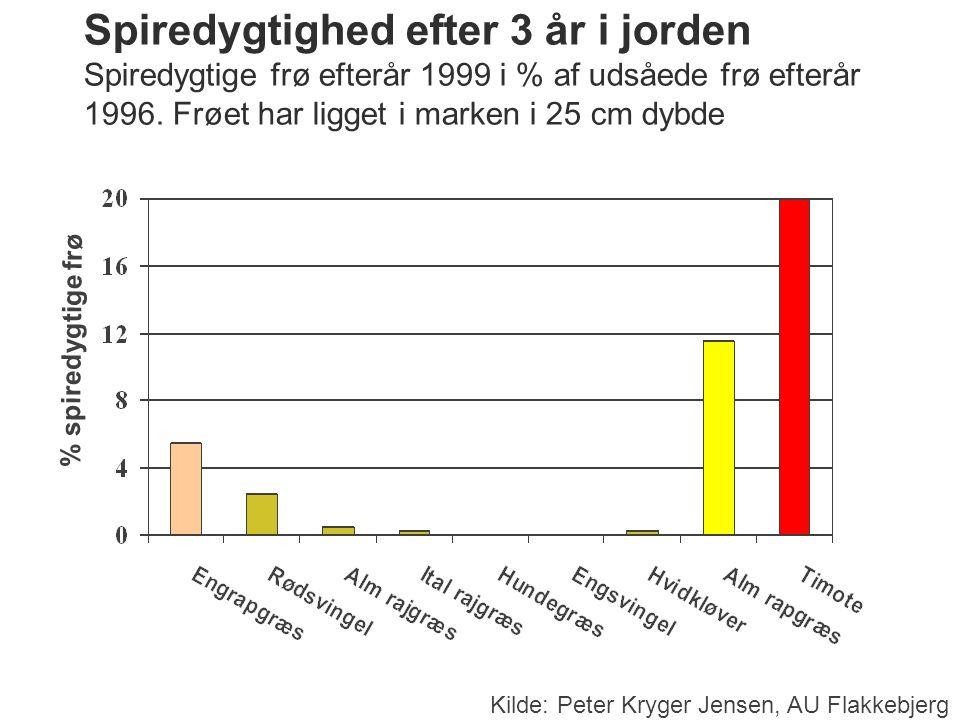 Spiredygtighed efter 3 år i jorden Spiredygtige frø efterår 1999 i % af udsåede frø efterår 1996. Frøet har ligget i marken i 25 cm dybde