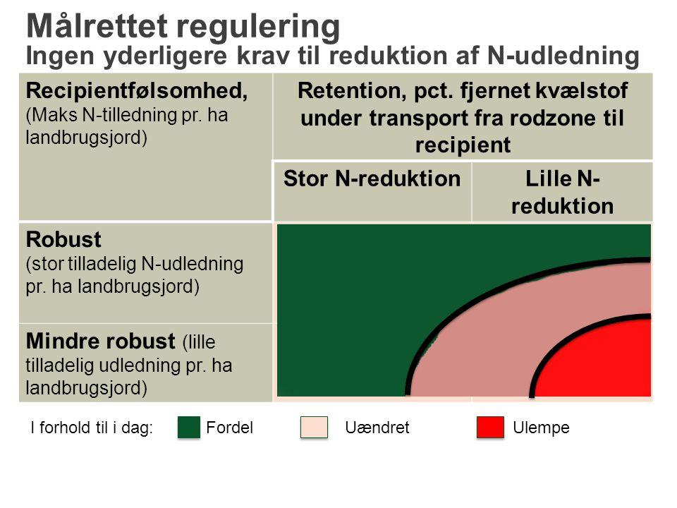 Målrettet regulering Ingen yderligere krav til reduktion af N-udledning. Recipientfølsomhed, (Maks N-tilledning pr. ha landbrugsjord)