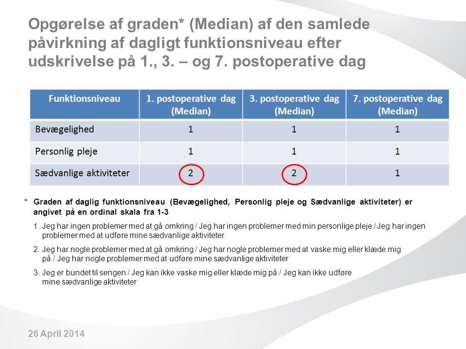 Opgørelse af graden* (Median) af den samlede påvirkning af dagligt funktionsniveau efter udskrivelse på 1., 3. – og 7. postoperative dag