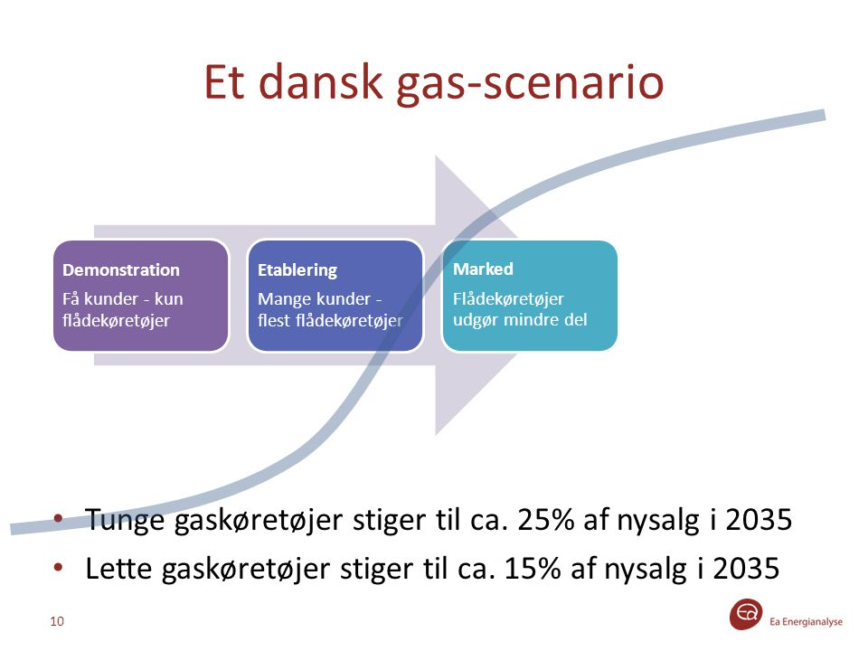 Et dansk gas-scenario Demonstration. Få kunder - kun flådekøretøjer. Etablering. Mange kunder - flest flådekøretøjer.