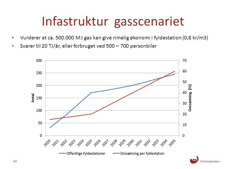 Infastruktur gasscenariet