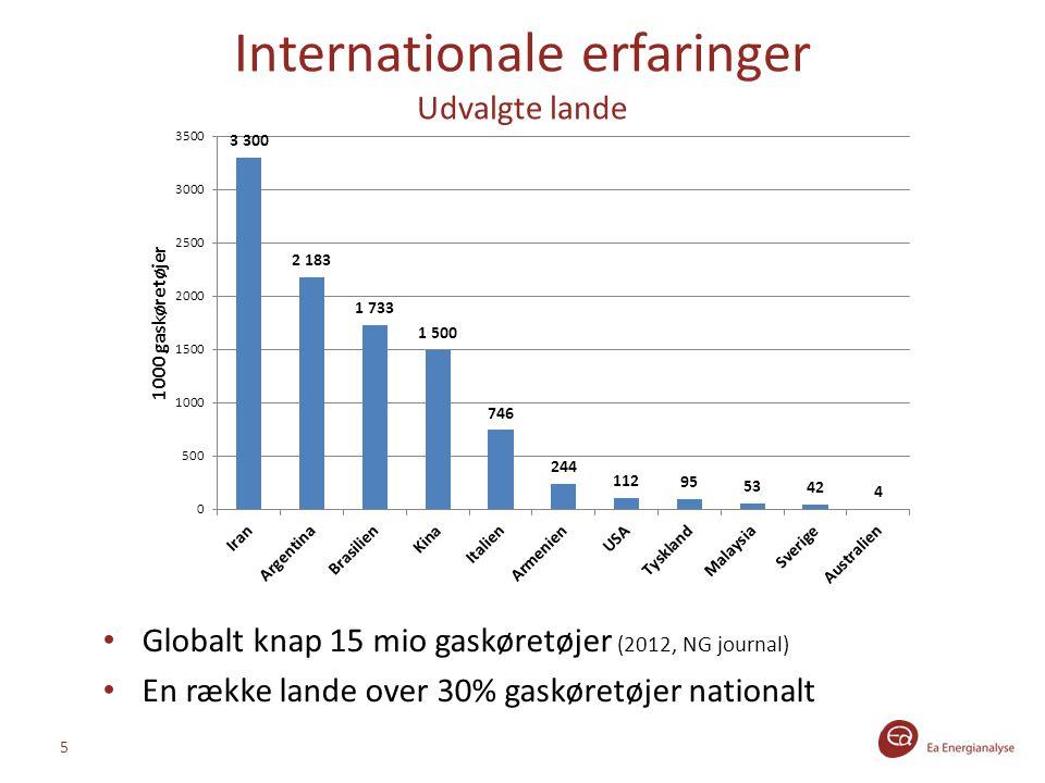 Internationale erfaringer Udvalgte lande