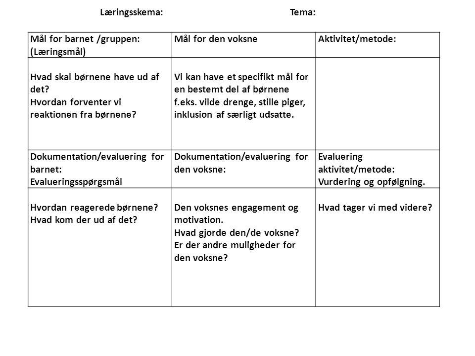 Læringsskema: Tema: Mål for barnet /gruppen: (Læringsmål) Mål for den voksne. Aktivitet/metode: