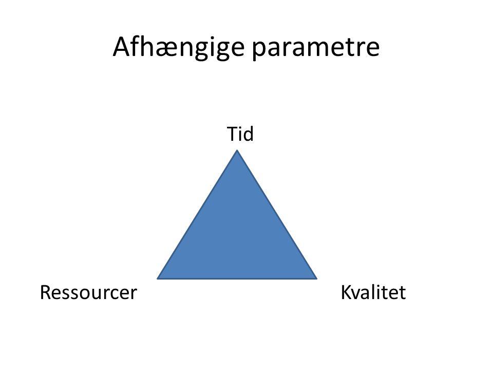Afhængige parametre Tid Ressourcer Kvalitet