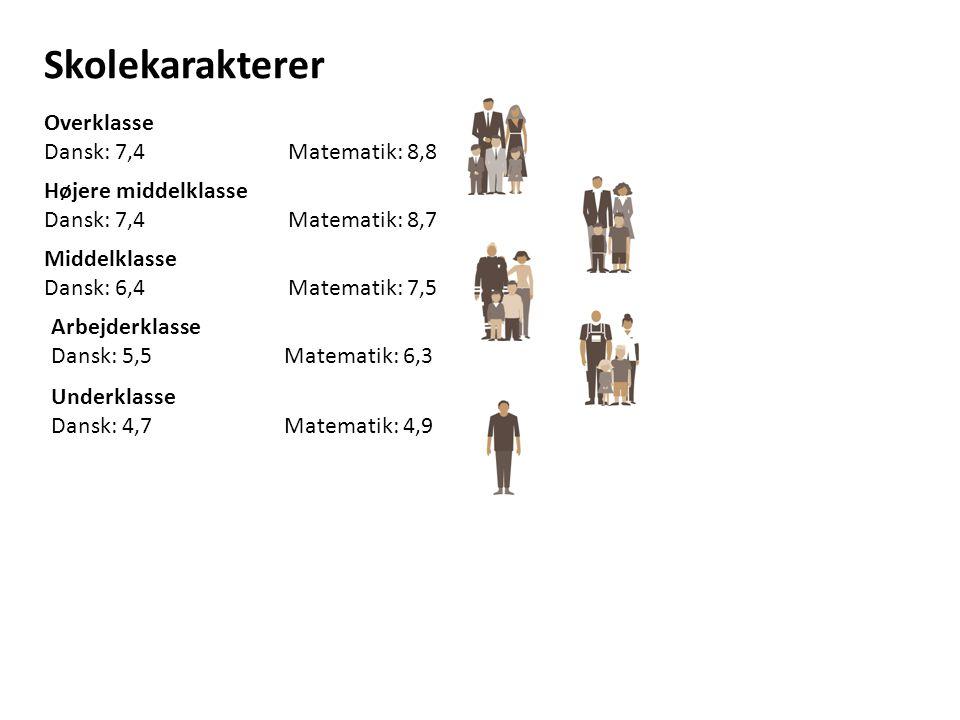 Skolekarakterer Overklasse Dansk: 7,4 Matematik: 8,8
