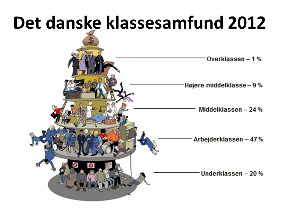 Det danske klassesamfund 2012