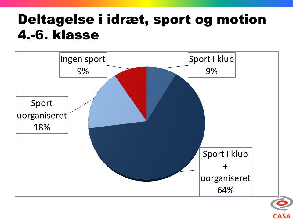 Deltagelse i idræt, sport og motion 4.-6. klasse