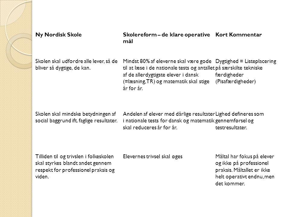 Ny Nordisk Skole Skolereform – de klare operative mål. Kort Kommentar. Skolen skal udfordre alle lever, så de bliver så dygtige, de kan.