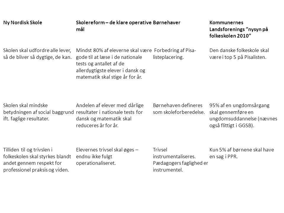 Ny Nordisk Skole Skolereform – de klare operative mål. Børnehaver. Kommunernes Landsforenings nysyn på folkeskolen 2010