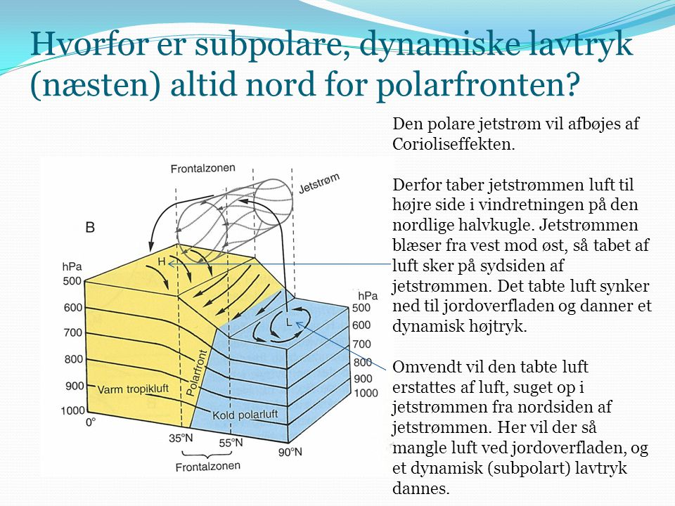 Hvorfor er subpolare, dynamiske lavtryk (næsten) altid nord for polarfronten