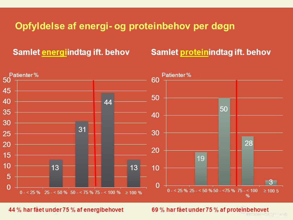 Opfyldelse af energi- og proteinbehov per døgn