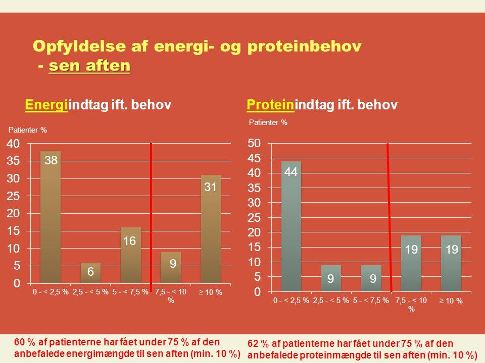 Opfyldelse af energi- og proteinbehov - sen aften