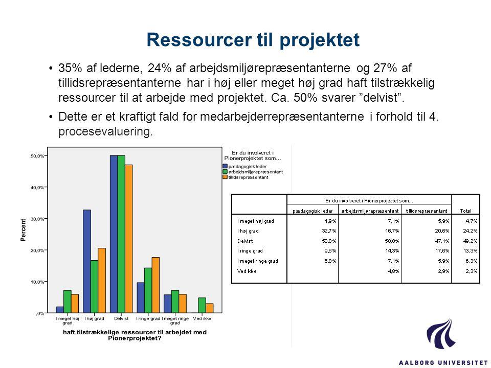 Ressourcer til projektet