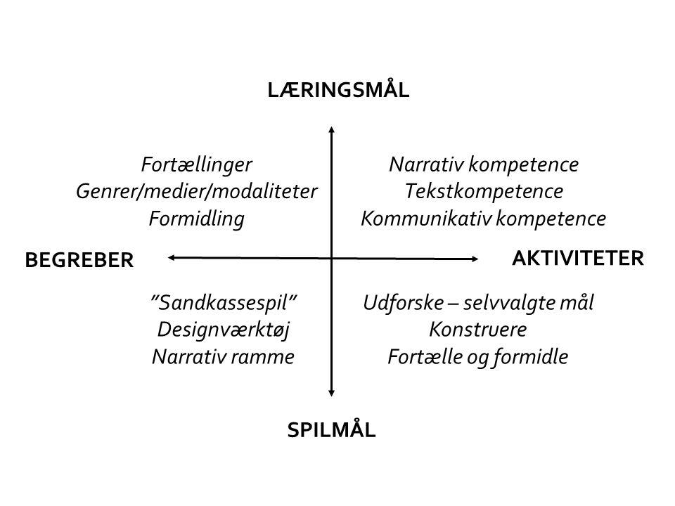 LÆRINGSMÅL BEGREBER AKTIVITETER SPILMÅL