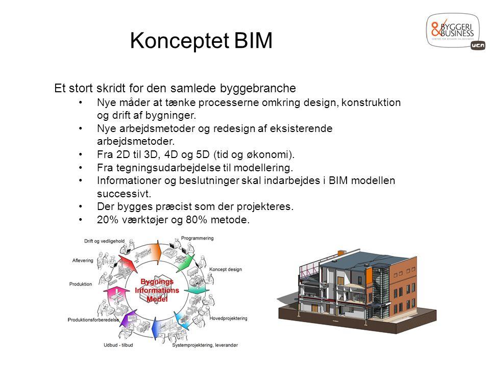 Konceptet BIM Et stort skridt for den samlede byggebranche