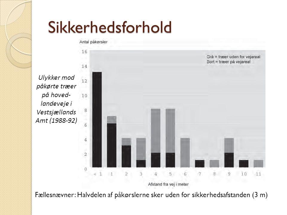 Sikkerhedsforhold Ulykker mod påkørte træer på hoved-landeveje i Vestsjællands Amt (1988-92)
