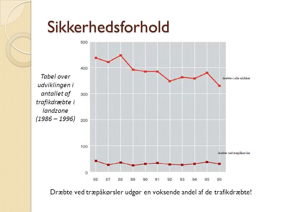 Sikkerhedsforhold Tabel over udviklingen i antallet af trafikdræbte i landzone (1986 – 1996)