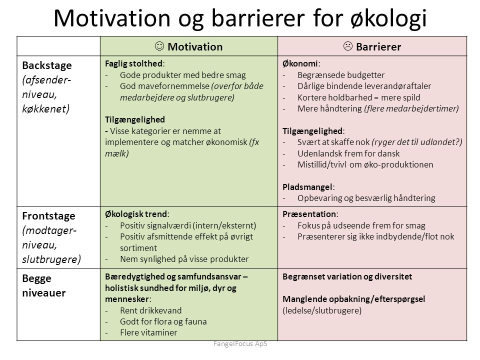 Motivation og barrierer for økologi